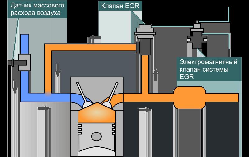 Схематичное устройство системы ЕГР