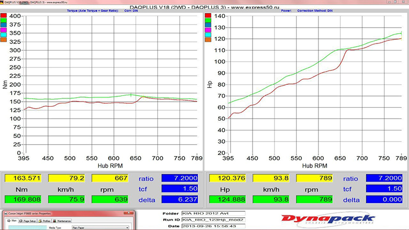 График замеров после чип-тюнинга Kia Rio 1.6л