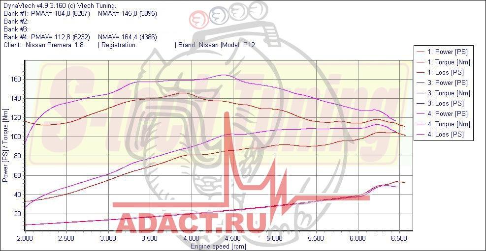 Увеличение мощности после чип-тюнинга Ниссан Примера